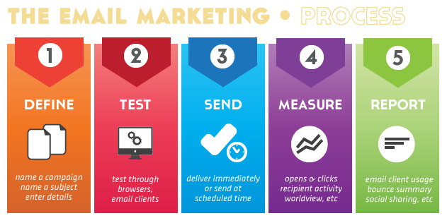 email marketing company model town second, email marketing company model town second, email marketing model town second